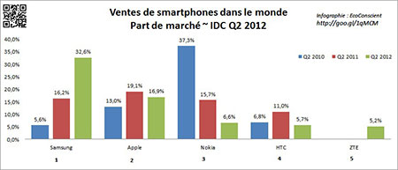 Part de marché des smartphones