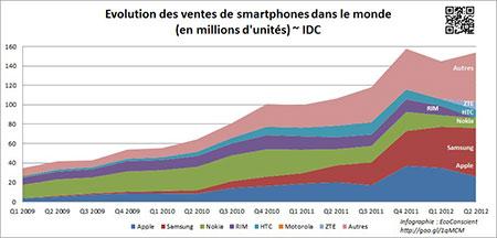 Ventes de smartphones